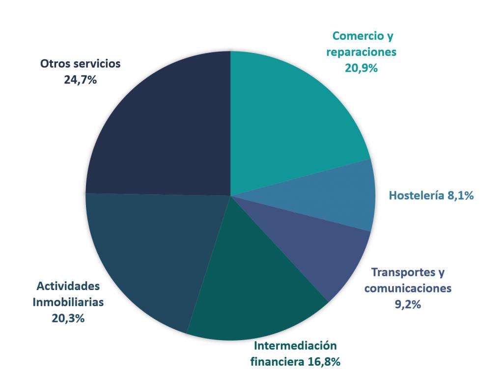 Distribución del saldo de la cartera de crédito a empresas del sector servicios (junio 2020). Fuente: AIS Group en base a datos del Banco de España